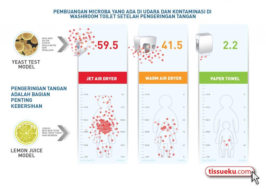 infografis mikroba pada tissue dan pengering tangan