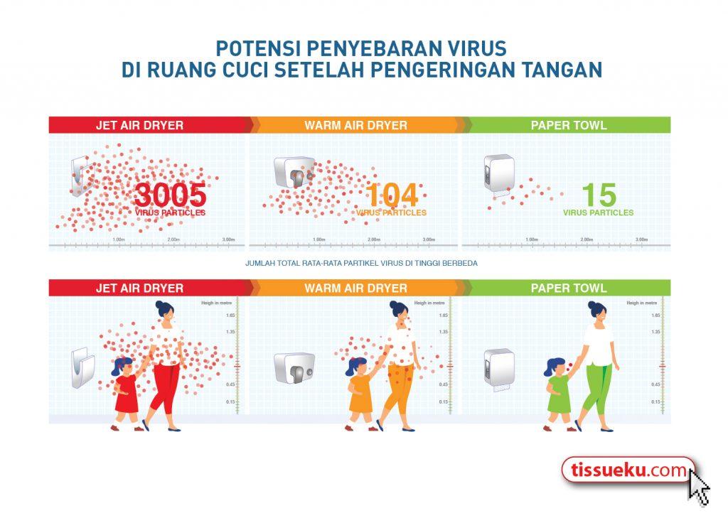infografis pengering tangan