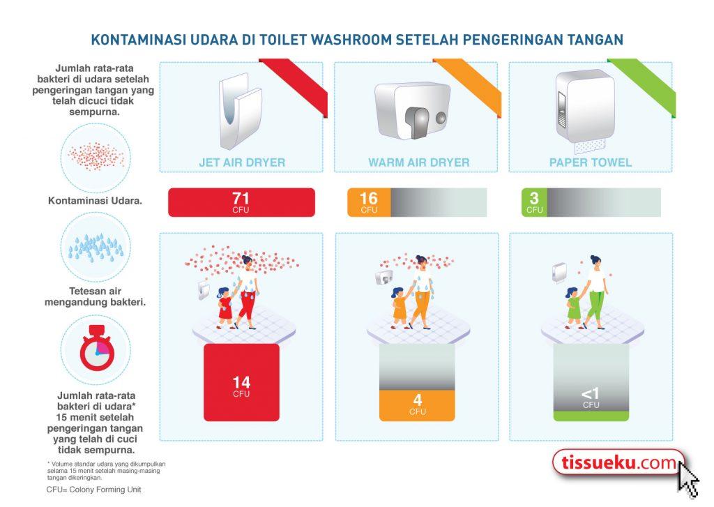 infografis keuntungan tissue